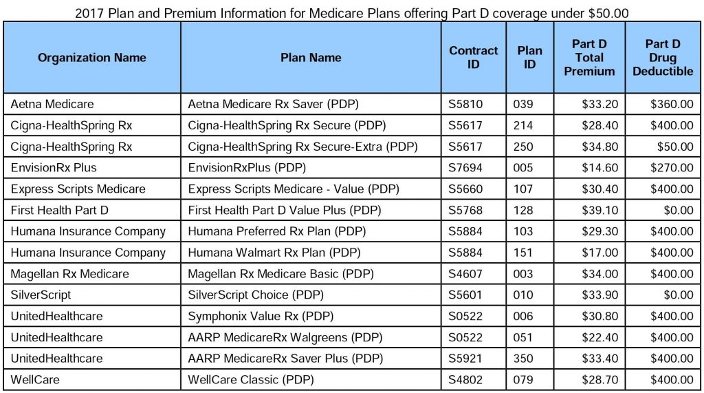 2017 Medicare Information for Part D