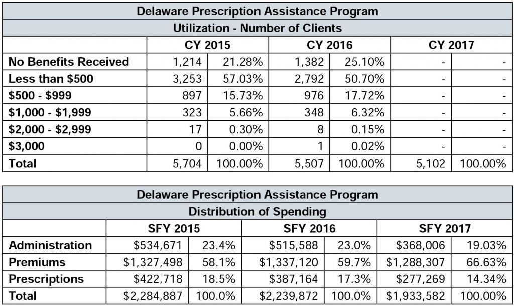 DPAP Utilization and Spending FY 15-17